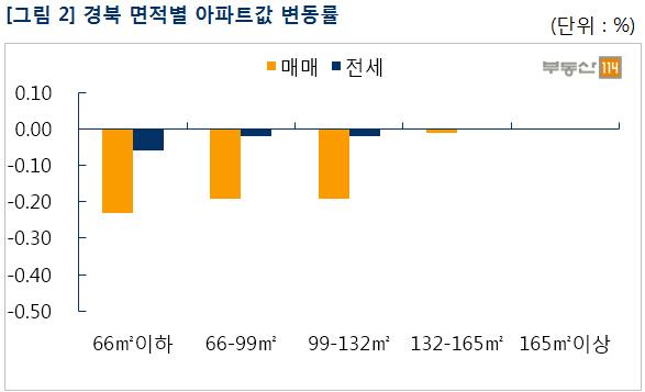 경북 아파트값 변동률, 매매 -0.08%, 전세 0.00%