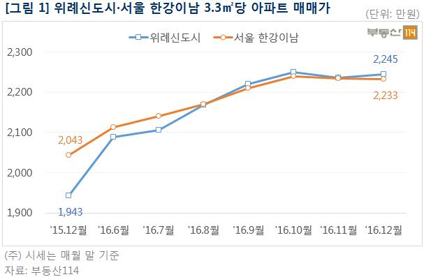 위례신도시 아파트값, 서울 한강이남 추월