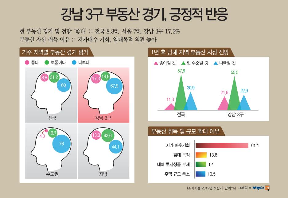 강남 3구 부동산 경기, 긍정적 반응