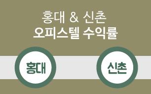 홍대&신촌 오피스텔 수익, 강남보다 높아