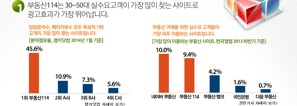 부동산114는 30~50대 실수요고객이 가장 많이 찾는 사이트로 광고효과가 가장 뛰어납니다.