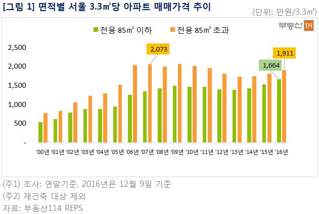 서울 중대형 아파트값 회복 아직 멀었다