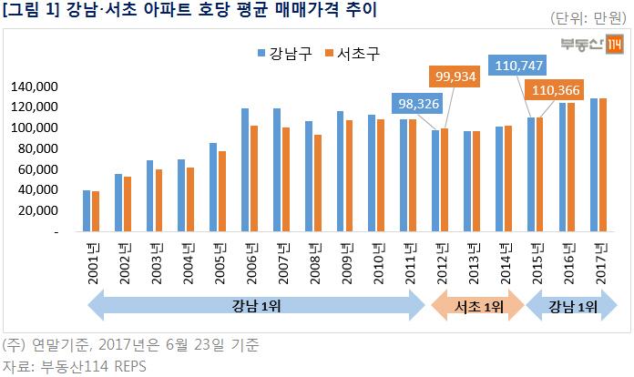 서울 부촌(富村) 지도, 강남→서초→강남