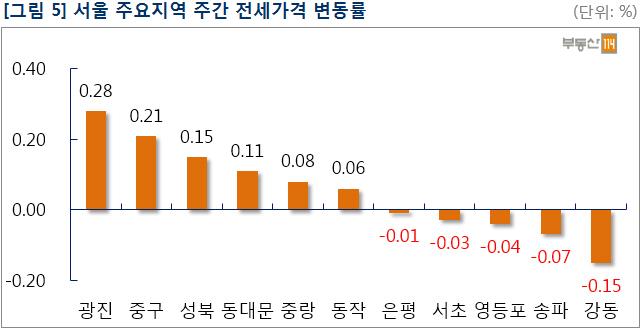 서울 아파트값 3주 연속 상승폭 둔화